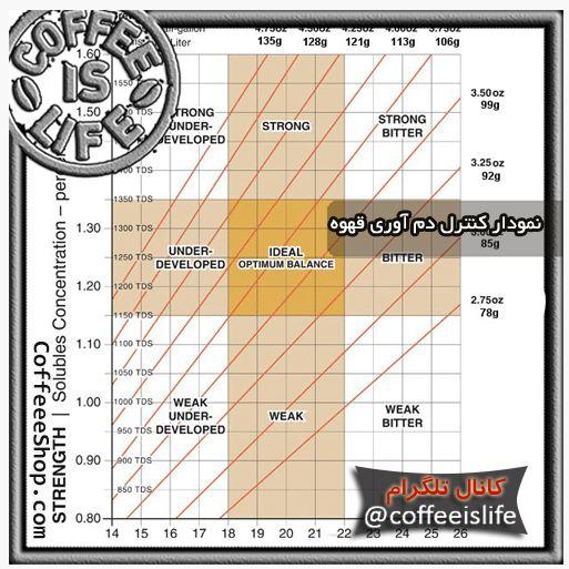 قهوه | نمودار کنترل دم آوری قهوه