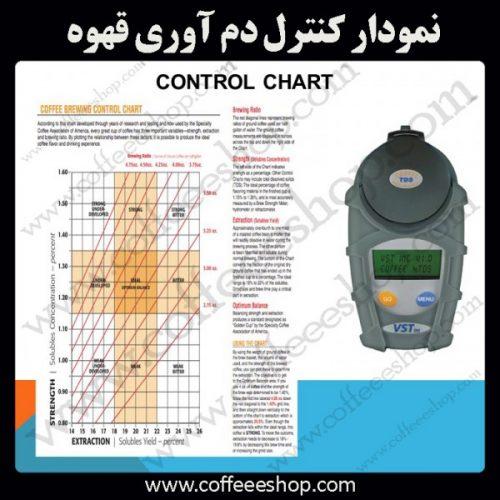 نمودار کنترل دم آوری قهوه -Coffee Brewing Control Chart