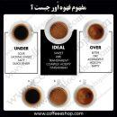 قهوه   مفهوم قهوه اُور چیست ؟