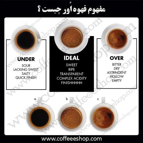 قهوه | مفهوم قهوه اُور چیست ؟