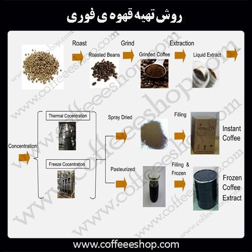 روش تهیه قهوه ی فوری (instant coffee )