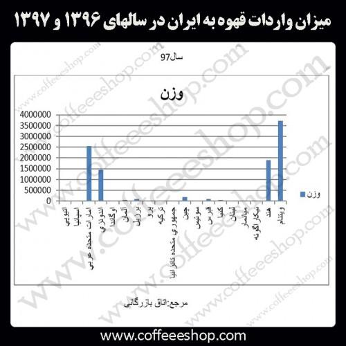 میزان واردات قهوه به ایران در سالهای 1396 و 1397